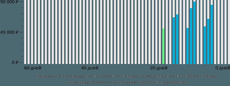 Динамика цен в зависимости от количества оставшихся дней до вылета из Нью-Йорка в Манаму
