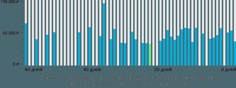 Динамика цен в зависимости от количества оставшихся дней до вылета из Нью-Йорка в Баку