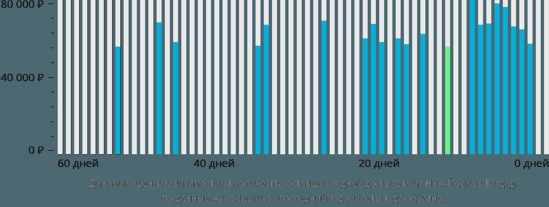 Динамика цен в зависимости от количества оставшихся дней до вылета из Нью-Йорка в Багдад