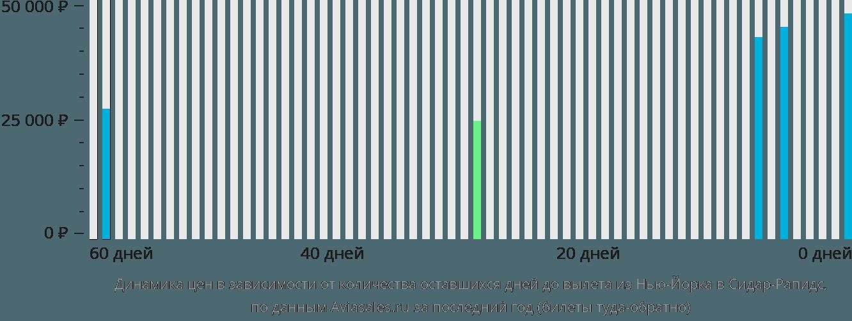 Динамика цен в зависимости от количества оставшихся дней до вылета из Нью-Йорка в Сидар-Рапидс
