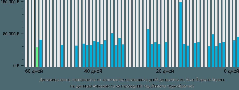 Динамика цен в зависимости от количества оставшихся дней до вылета из Нью-Йорка в Кочин