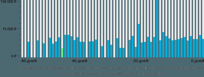 Динамика цен в зависимости от количества оставшихся дней до вылета из Нью-Йорка во Франкфурт-на-Майне