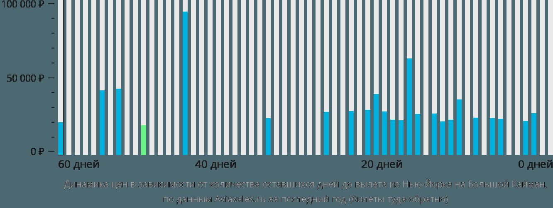 Динамика цен в зависимости от количества оставшихся дней до вылета из Нью-Йорка на Большой Кайман