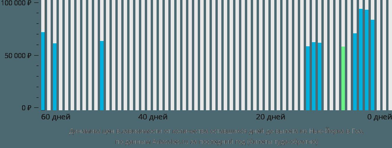 Динамика цен в зависимости от количества оставшихся дней до вылета из Нью-Йорка в Гоа