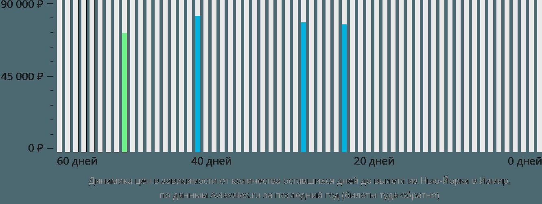 Динамика цен в зависимости от количества оставшихся дней до вылета из Нью-Йорка в Измир