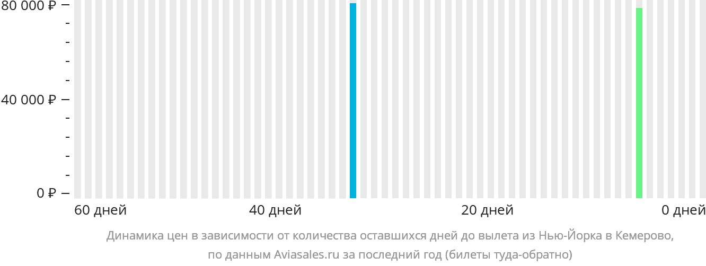 Динамика цен в зависимости от количества оставшихся дней до вылета из Нью-Йорка в Кемерово