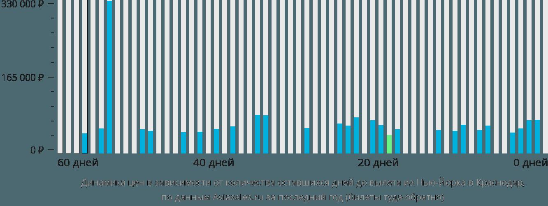 Динамика цен в зависимости от количества оставшихся дней до вылета из Нью-Йорка в Краснодар
