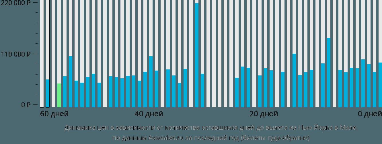 Динамика цен в зависимости от количества оставшихся дней до вылета из Нью-Йорка в Мале