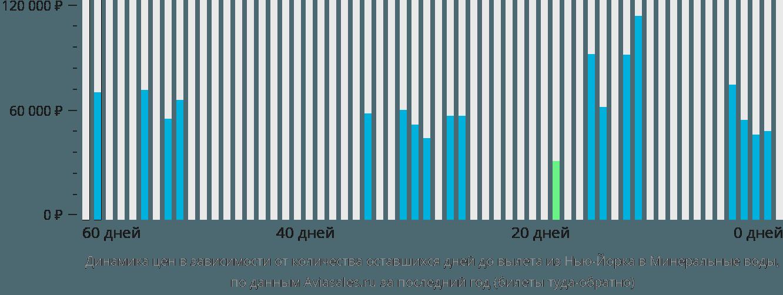 Динамика цен в зависимости от количества оставшихся дней до вылета из Нью-Йорка в Минеральные воды