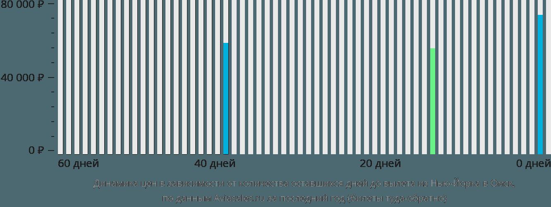 Динамика цен в зависимости от количества оставшихся дней до вылета из Нью-Йорка в Омск
