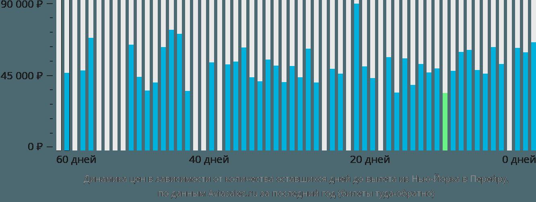 Динамика цен в зависимости от количества оставшихся дней до вылета из Нью-Йорка в Перейру