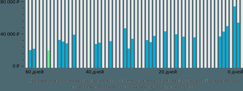 Динамика цен в зависимости от количества оставшихся дней до вылета из Нью-Йорка в Провиденсиалес