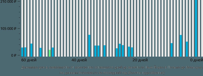 Динамика цен в зависимости от количества оставшихся дней до вылета из Нью-Йорка в Пальма-де-Майорку