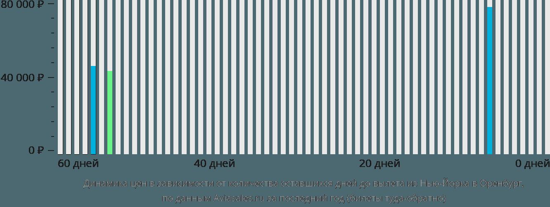 Динамика цен в зависимости от количества оставшихся дней до вылета из Нью-Йорка в Оренбург