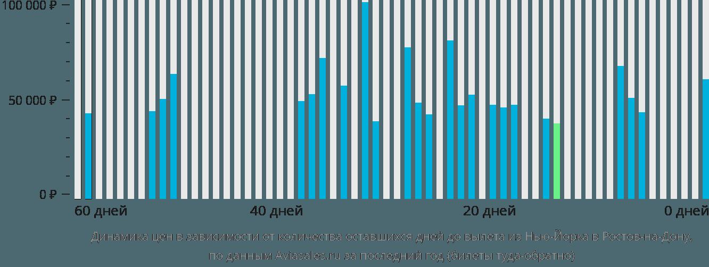 Динамика цен в зависимости от количества оставшихся дней до вылета из Нью-Йорка в Ростов-на-Дону