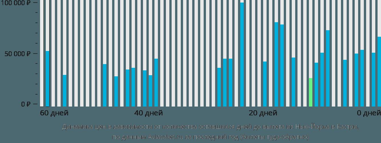 Динамика цен в зависимости от количества оставшихся дней до вылета из Нью-Йорка в Кастри