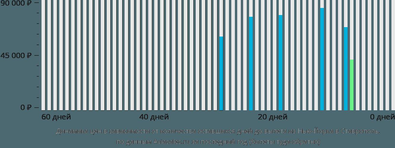 Динамика цен в зависимости от количества оставшихся дней до вылета из Нью-Йорка в Ставрополь
