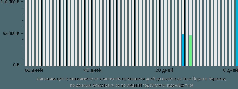 Динамика цен в зависимости от количества оставшихся дней до вылета из Нью-Йорка в Воронеж