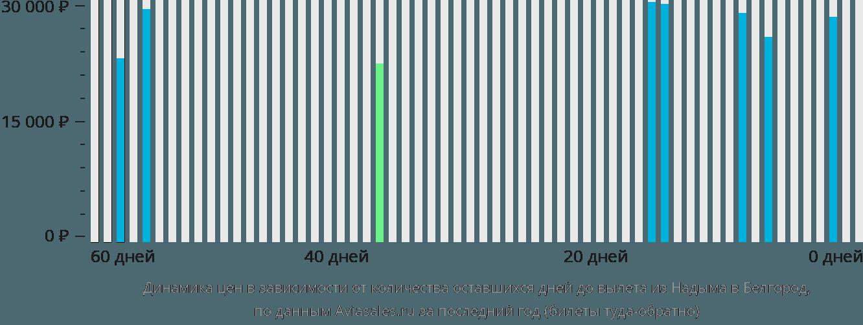 Динамика цен в зависимости от количества оставшихся дней до вылета из Надыма в Белгород