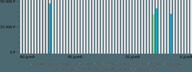 Динамика цен в зависимости от количества оставшихся дней до вылета из Надыма в Геленджик