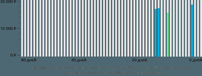 Динамика цен в зависимости от количества оставшихся дней до вылета из Надыма в Красноярск