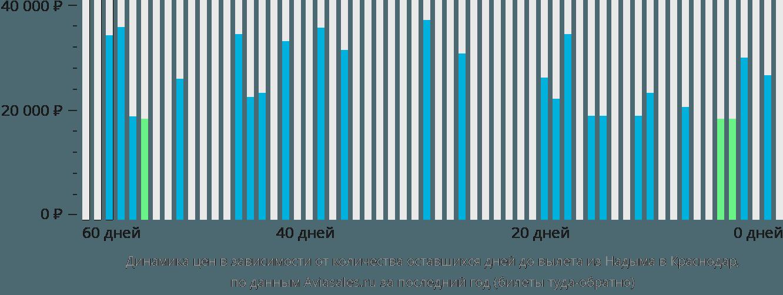 Динамика цен в зависимости от количества оставшихся дней до вылета из Надыма в Краснодар
