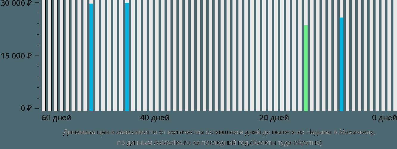 Динамика цен в зависимости от количества оставшихся дней до вылета из Надыма в Махачкалу