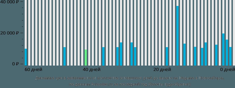 Динамика цен в зависимости от количества оставшихся дней до вылета из Надыма в Новосибирск