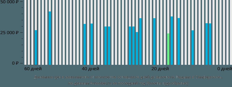 Динамика цен в зависимости от количества оставшихся дней до вылета из Надыма в Симферополь