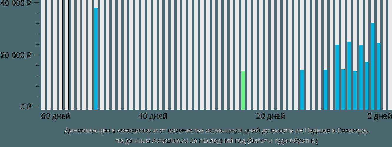 Динамика цен в зависимости от количества оставшихся дней до вылета из Надыма в Салехард
