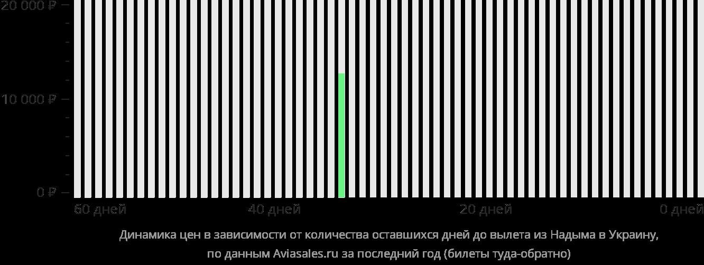 Динамика цен в зависимости от количества оставшихся дней до вылета из Надыма в Украину