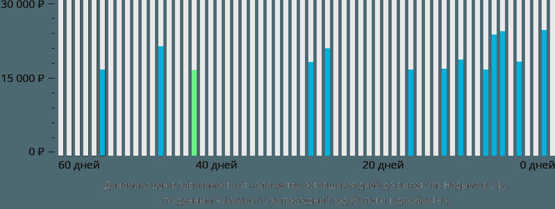 Динамика цен в зависимости от количества оставшихся дней до вылета из Надыма в Уфу