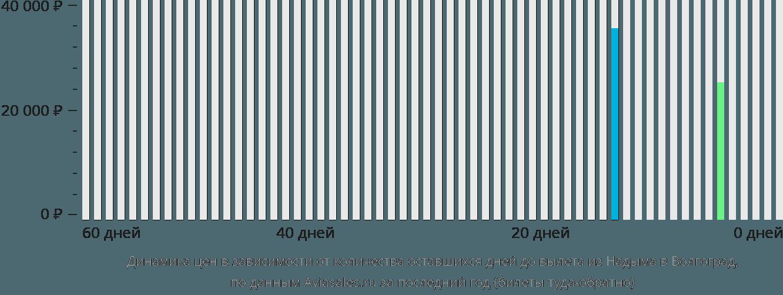 Динамика цен в зависимости от количества оставшихся дней до вылета из Надыма в Волгоград