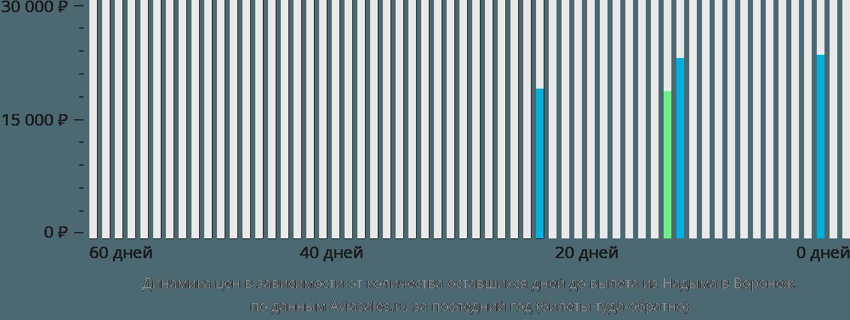 Динамика цен в зависимости от количества оставшихся дней до вылета из Надыма в Воронеж