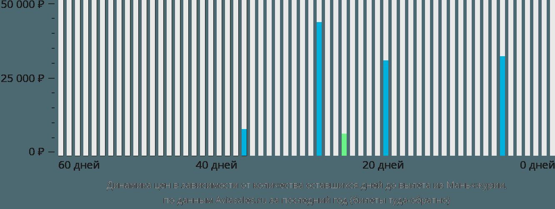 Динамика цен в зависимости от количества оставшихся дней до вылета из Маньчжурии
