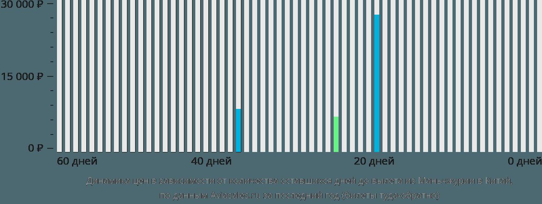 Динамика цен в зависимости от количества оставшихся дней до вылета из Маньчжурии в Китай