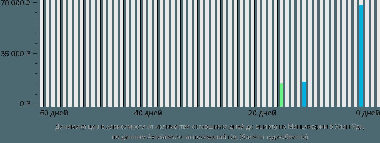 Динамика цен в зависимости от количества оставшихся дней до вылета из Маньчжурии в Улан-Удэ