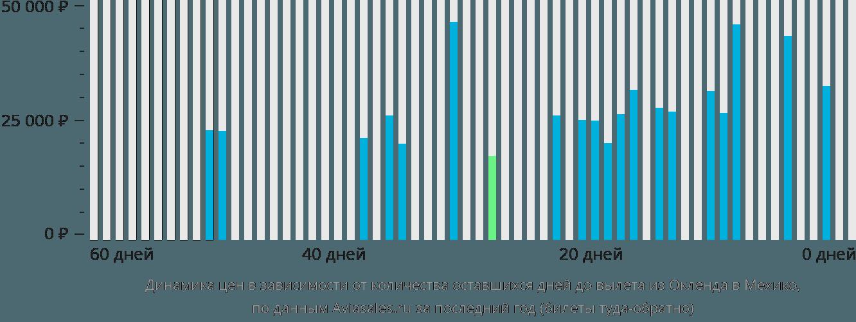 Динамика цен в зависимости от количества оставшихся дней до вылета из Окленда в Мехико