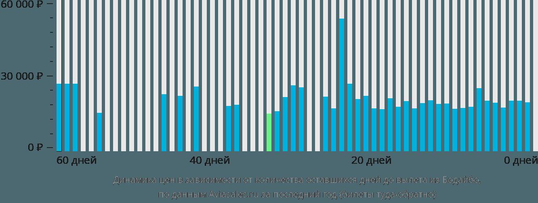 Динамика цен в зависимости от количества оставшихся дней до вылета из Бодайбо
