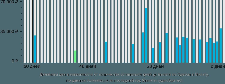 Динамика цен в зависимости от количества оставшихся дней до вылета из Одессы в Малагу