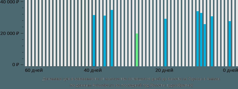 Динамика цен в зависимости от количества оставшихся дней до вылета из Одессы в Амман
