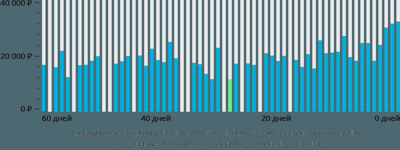 Динамика цен в зависимости от количества оставшихся дней до вылета из Одессы в Баку