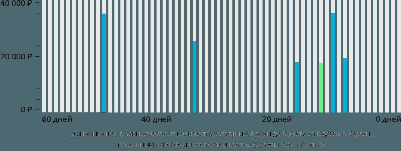 Динамика цен в зависимости от количества оставшихся дней до вылета из Одессы в Берген