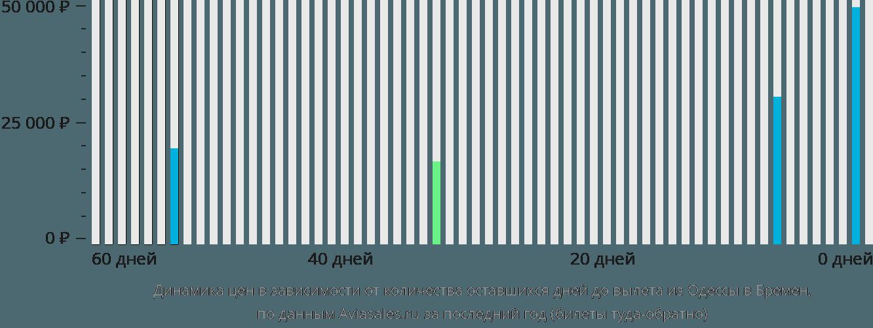 Динамика цен в зависимости от количества оставшихся дней до вылета из Одессы в Бремен