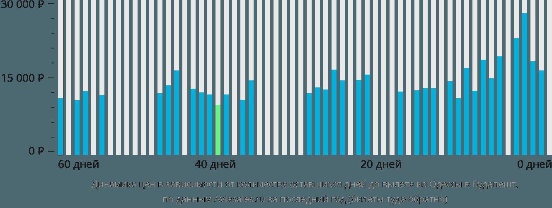 Динамика цен в зависимости от количества оставшихся дней до вылета из Одессы в Будапешт