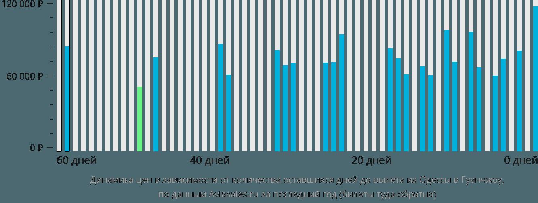 Динамика цен в зависимости от количества оставшихся дней до вылета из Одессы в Гуанчжоу