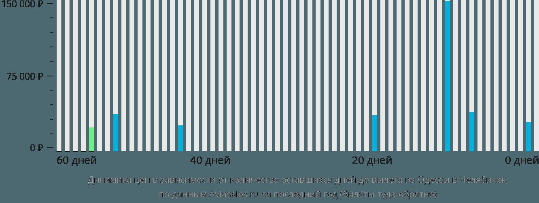 Динамика цен в зависимости от количества оставшихся дней до вылета из Одессы в Челябинск
