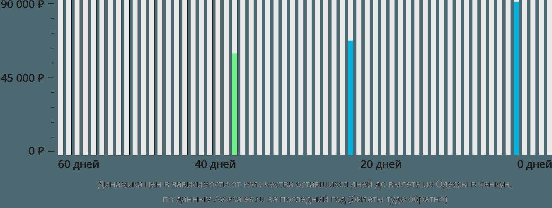 Динамика цен в зависимости от количества оставшихся дней до вылета из Одессы в Канкун