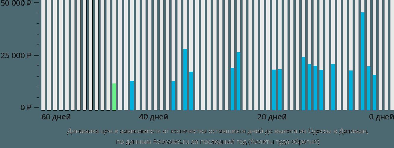 Динамика цен в зависимости от количества оставшихся дней до вылета из Одессы в Даламан