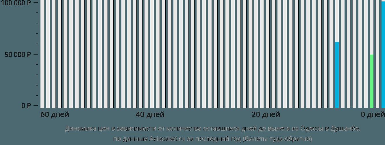 Динамика цен в зависимости от количества оставшихся дней до вылета из Одессы в Душанбе